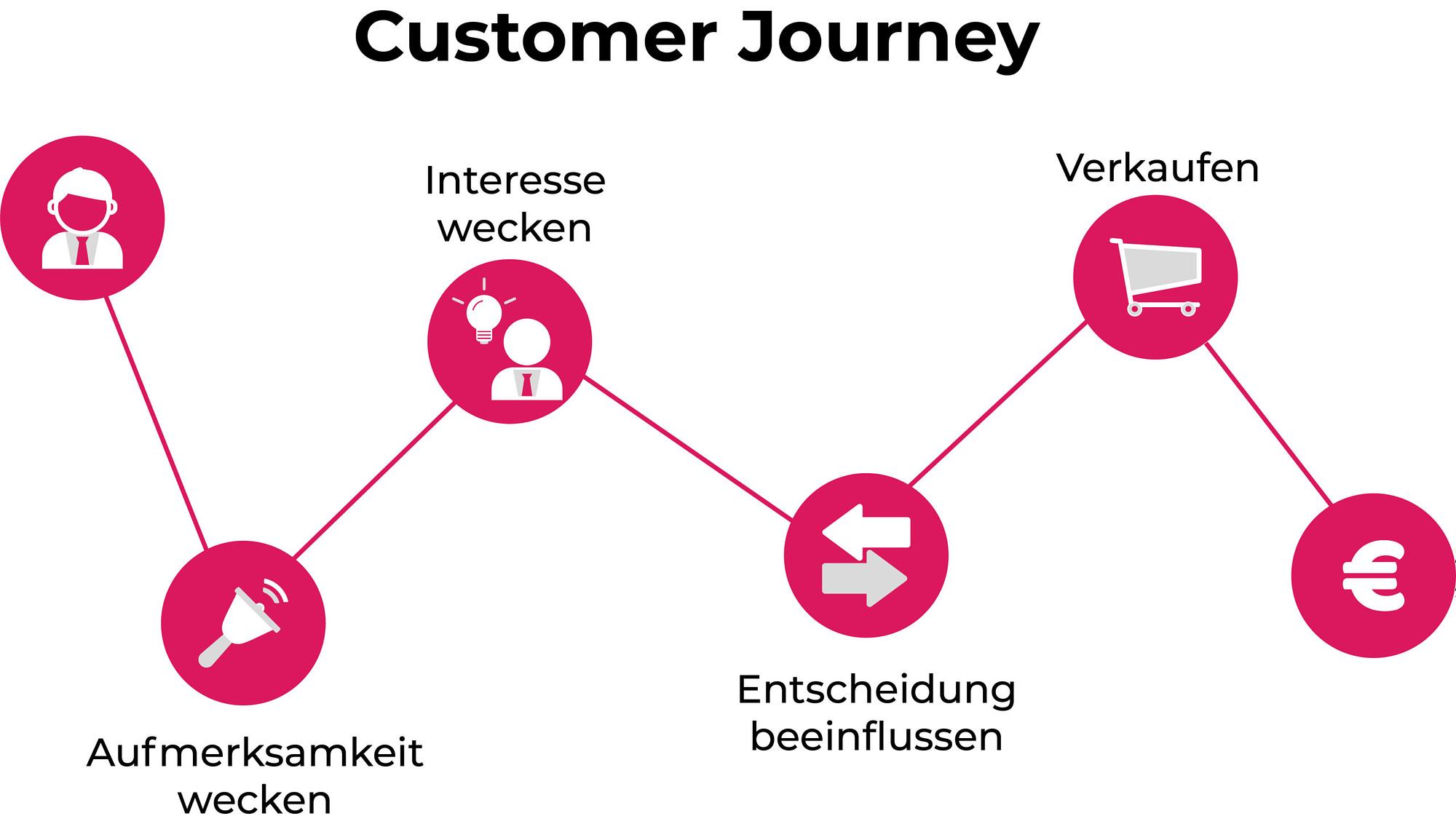 customer-journey-website